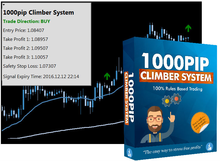 Is 1000 Pip Climber System A Scam
